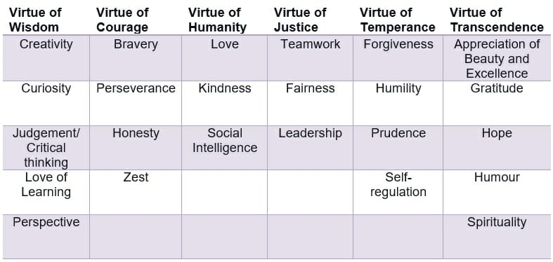 Character strengths in positive psychology coaching