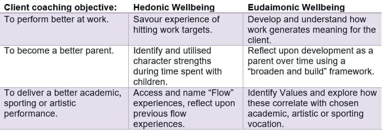Table showing Hedonic and Eudaimonic wellbeing in positive psychology coaching